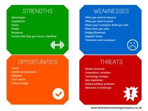 SWOT analysis example for marketing strategy